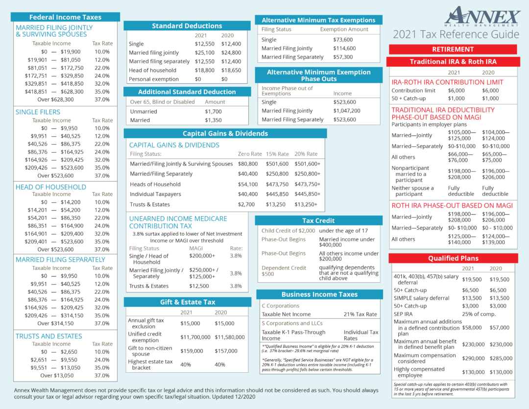2021 Tax Reference Guide Annex Wealth Management