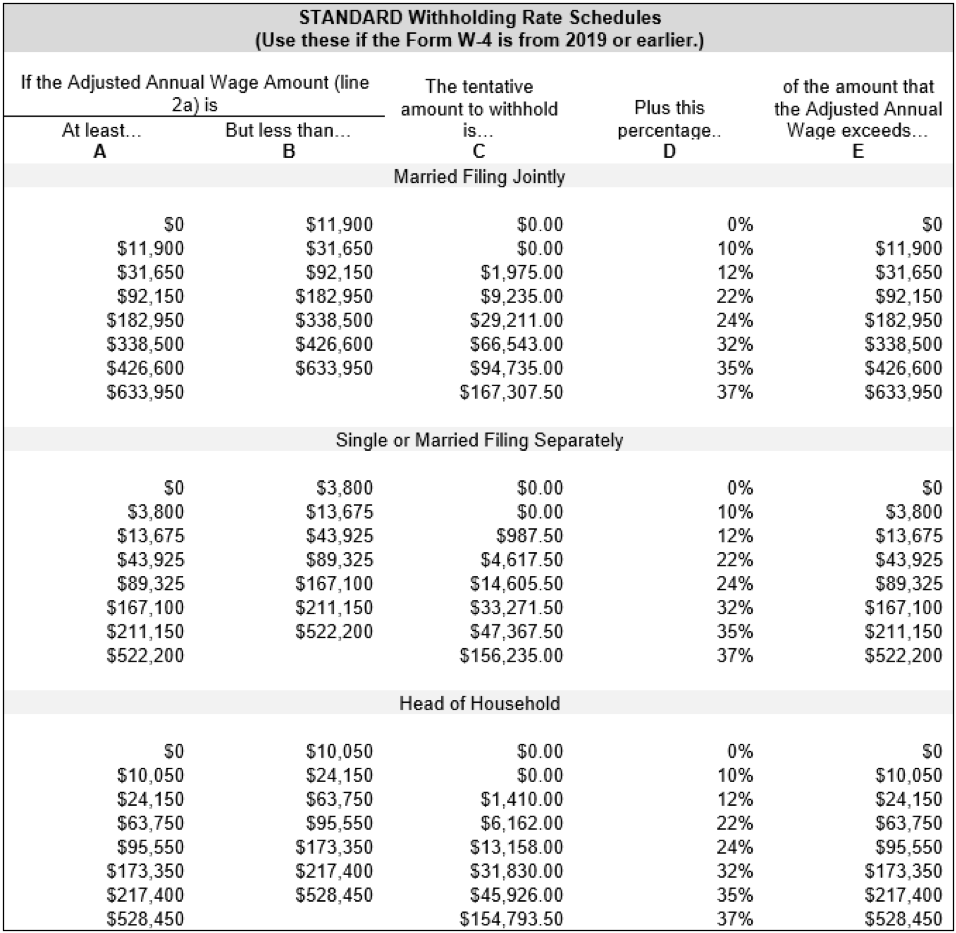 Calculation Of Federal Employment Taxes Payroll Services