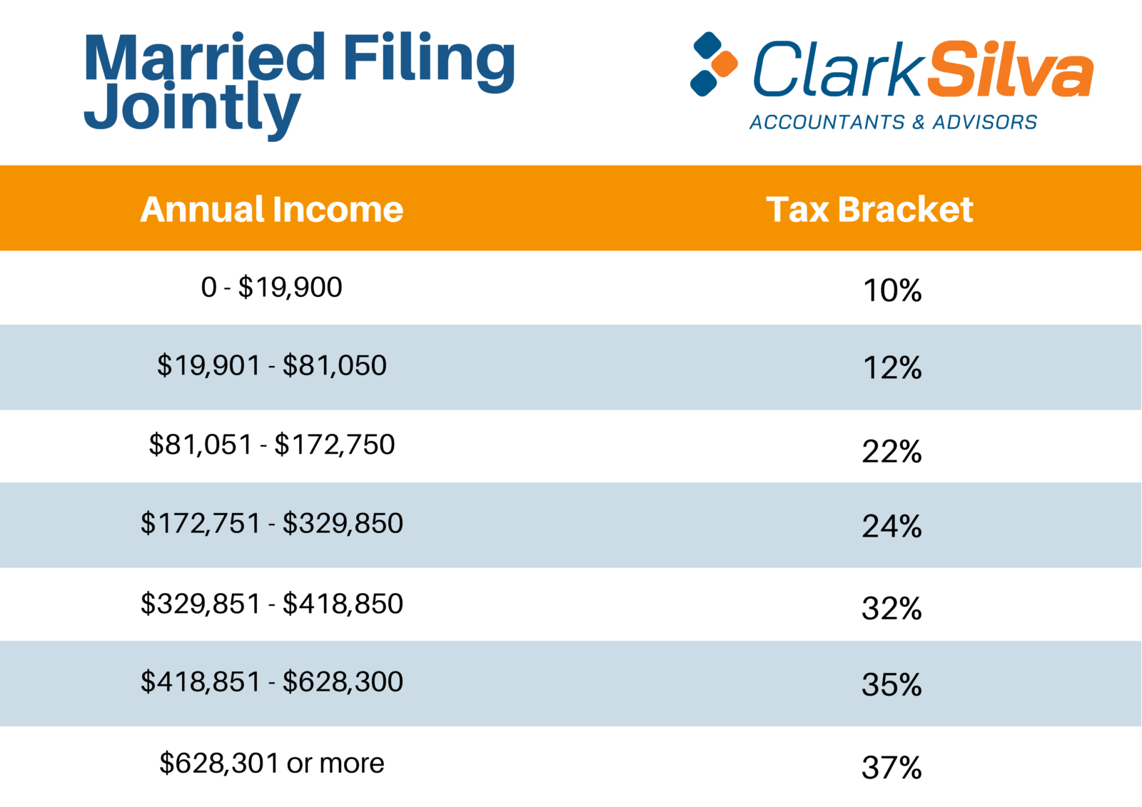 Federal Income Tax Brackets Released For 2021 Has Yours