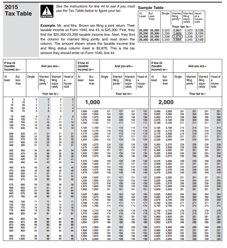 IRS 2019 Tax Tables And Tax Brackets 2019 Federal Income