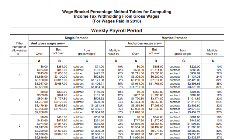 Payroll Tax What It Is How To Calculate It Bench