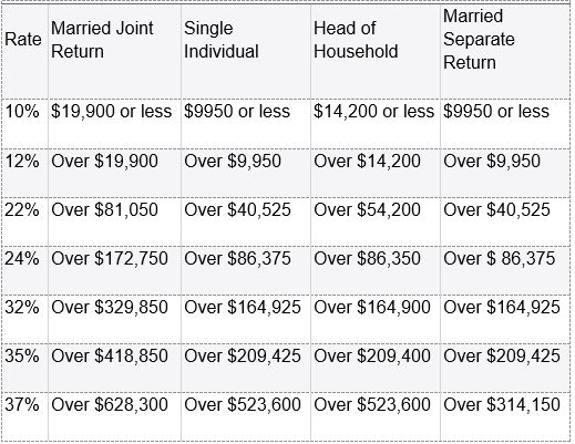 The New IRS Tax Rates And Deductions For 2021 Reed